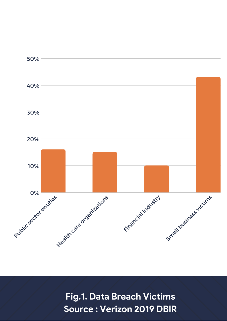 data breach victims by percentage