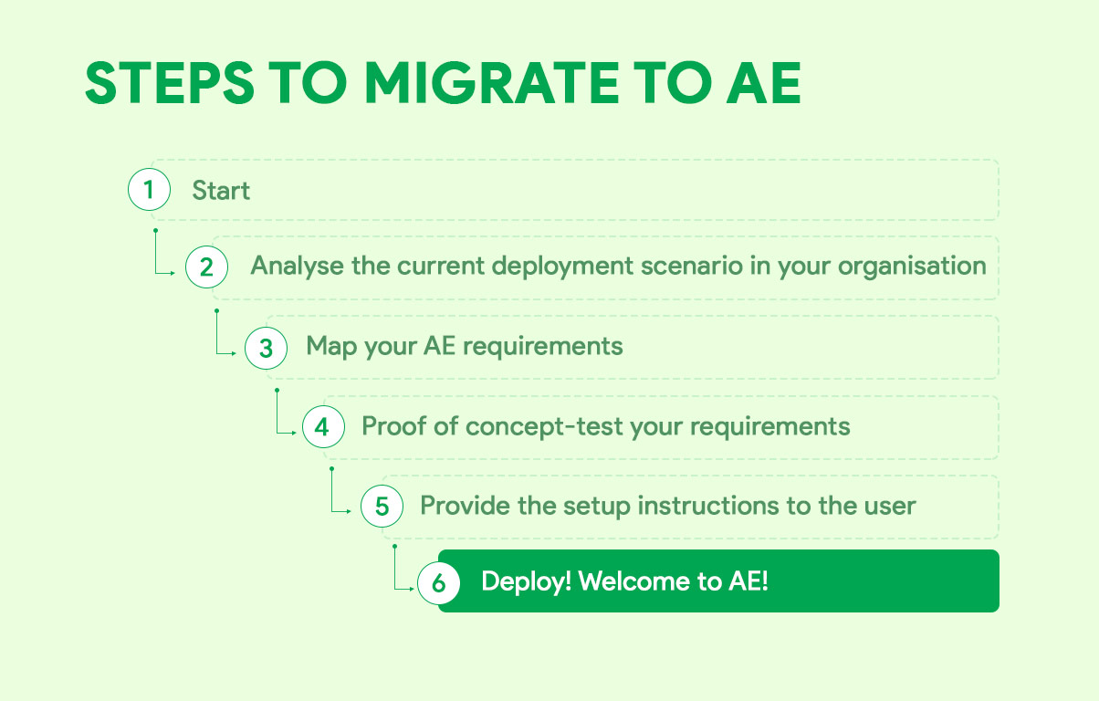 Steps to migrate to AE