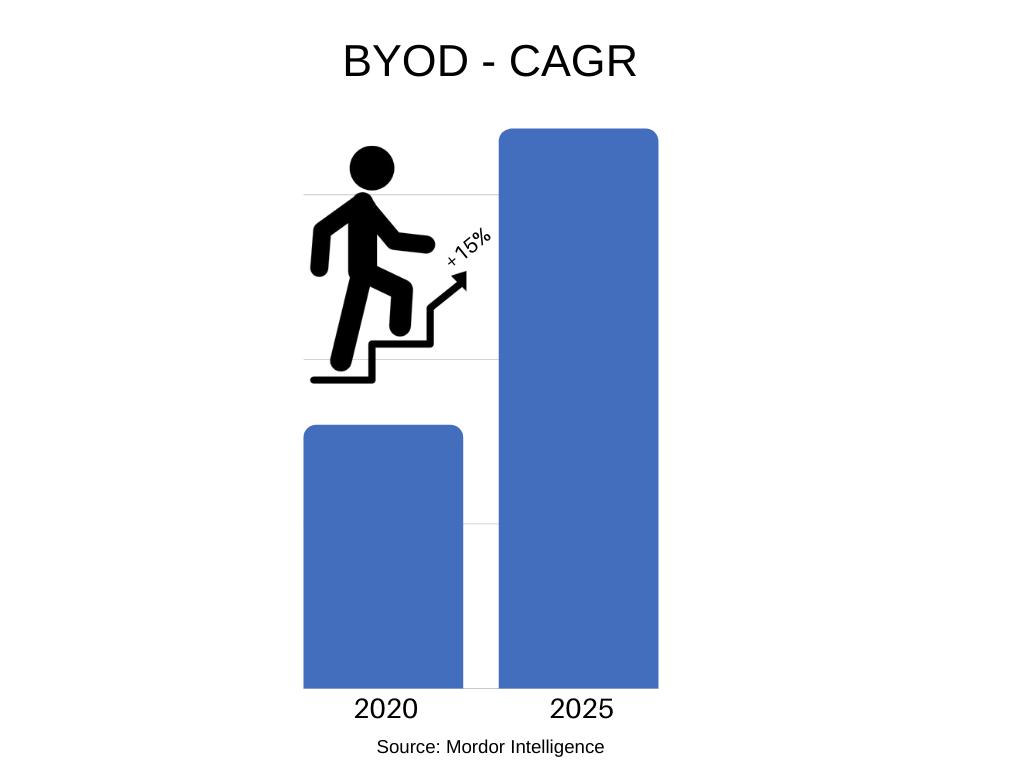 CAGR graph