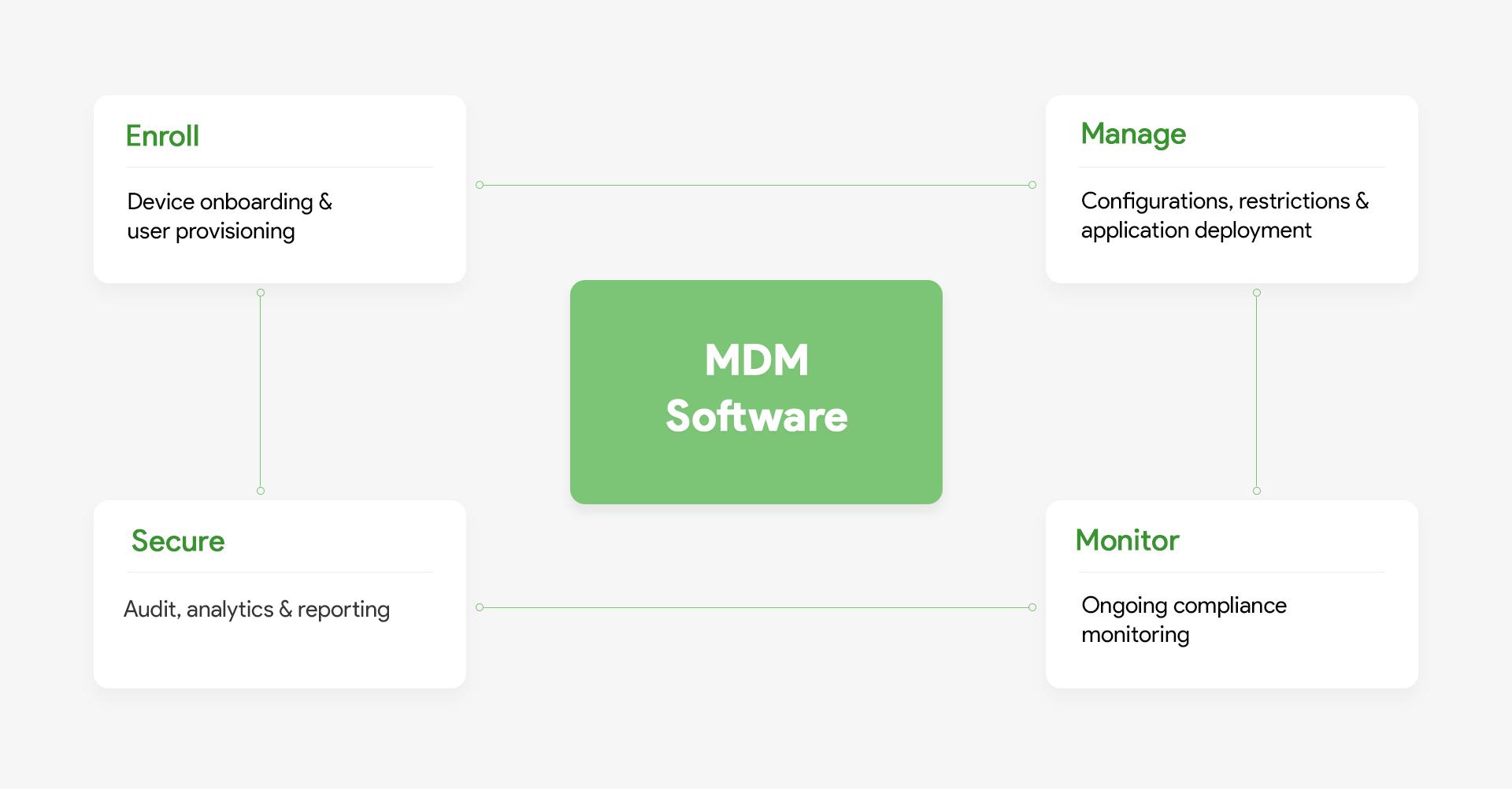 Mobile device management MDM functioning