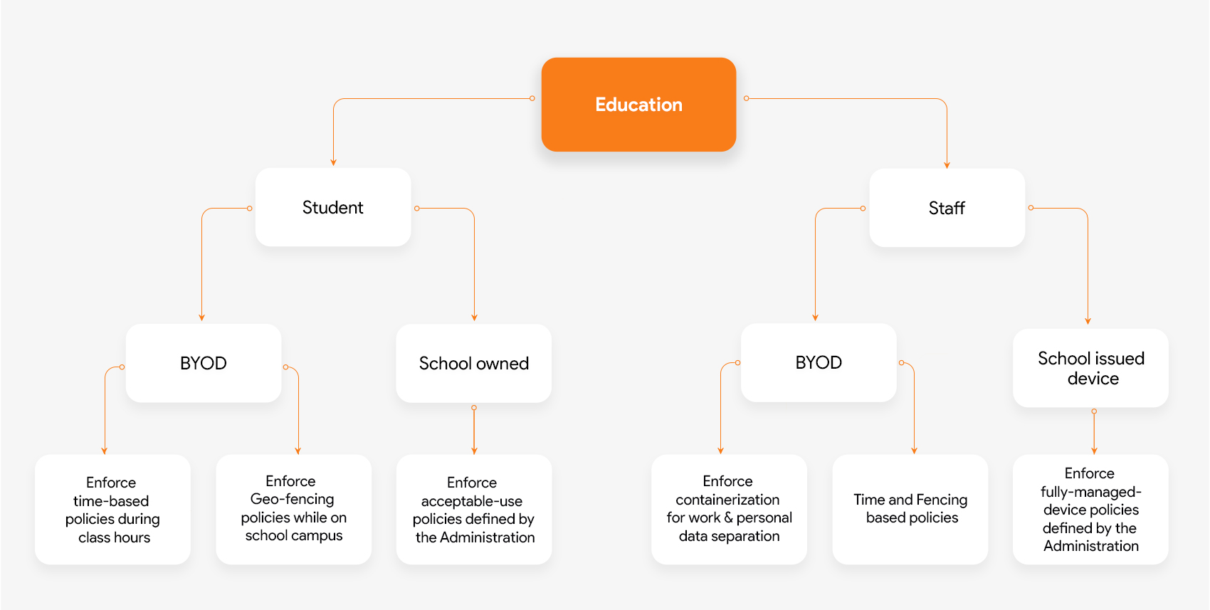 Mobile device management in Education