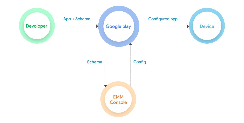 Managed App config