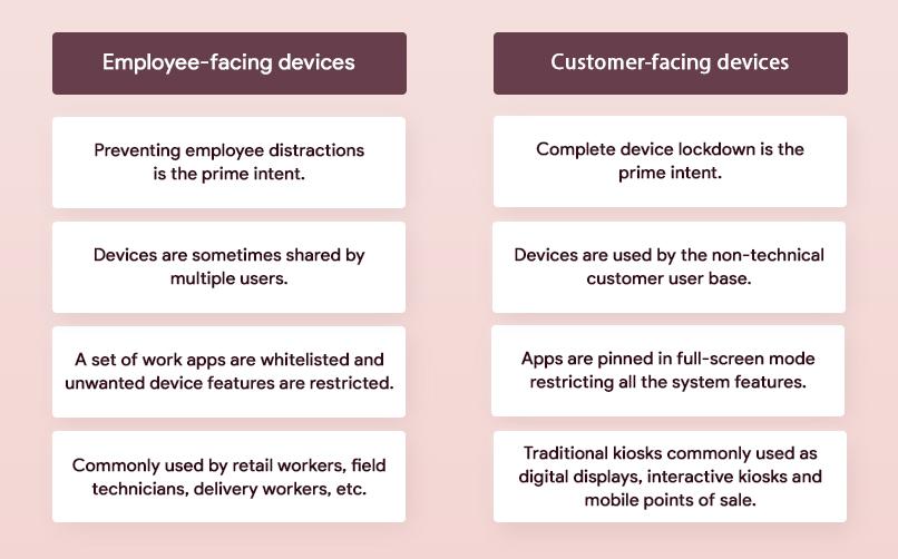 Employee-facing devices vs consumer-facing devices