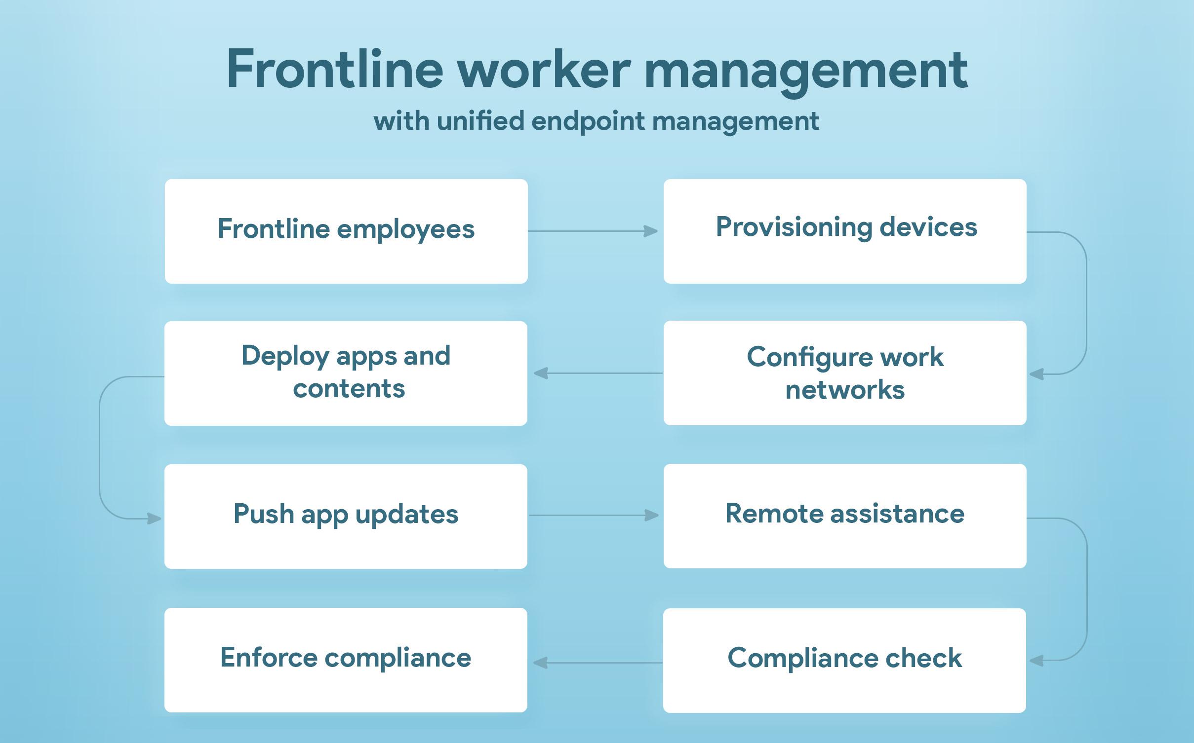 frontline worker flowchart
