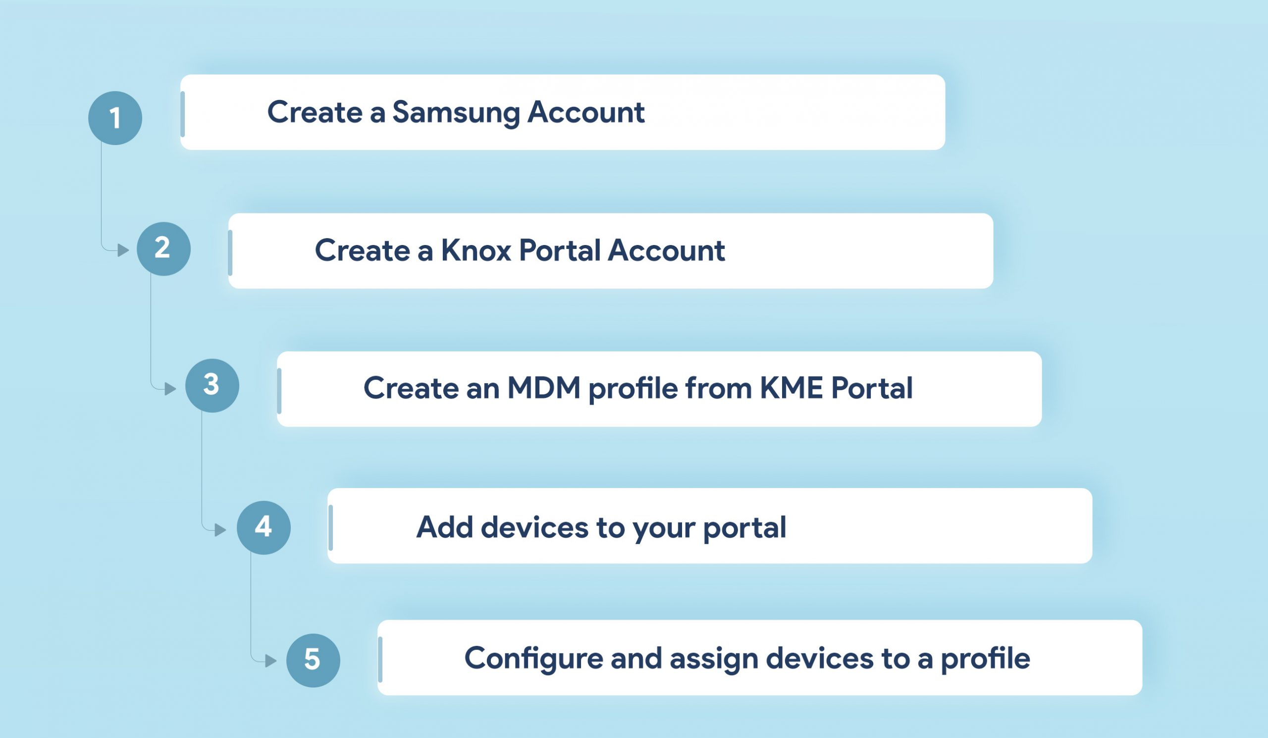 Samsung Knox Mobile Enrollment - the Zero Touch deployment method for Samsung devices