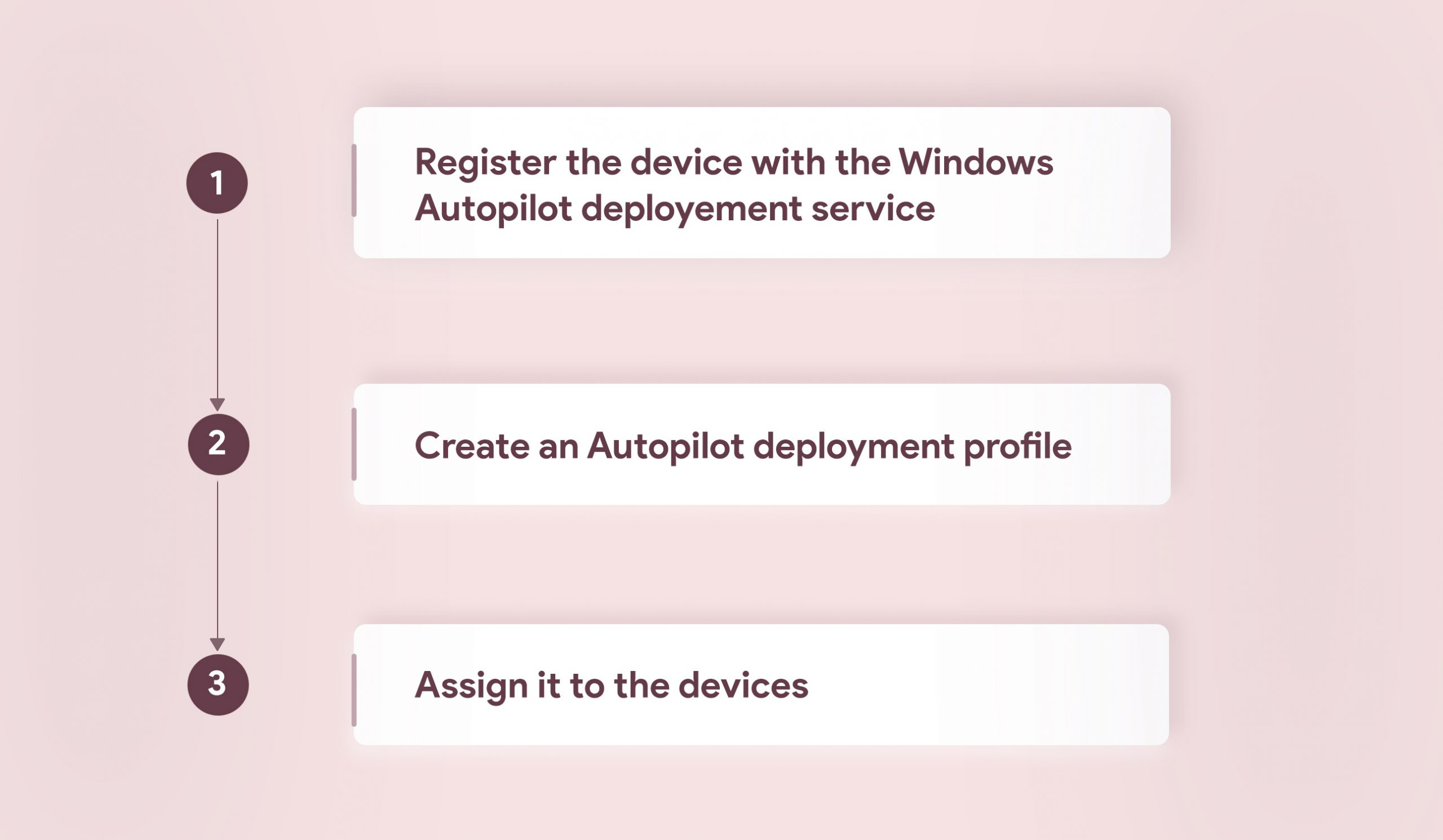 Deploying Windows 10 devices via Windows Autopilot