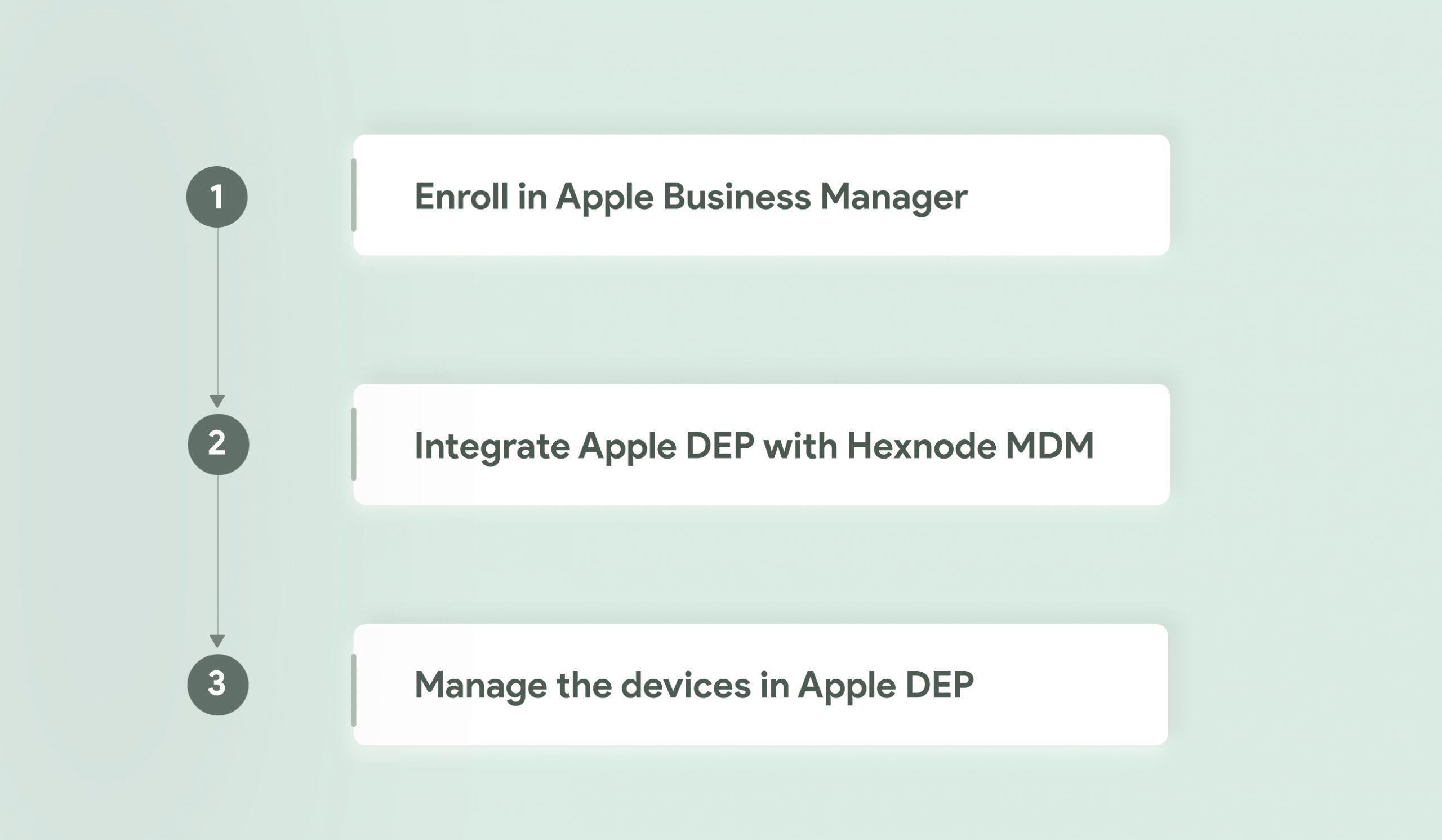 Steps involved in enrolling devices via DEP