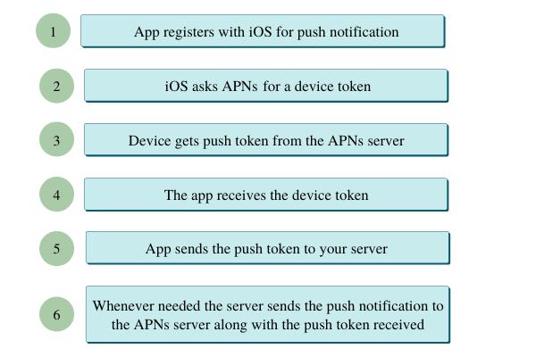 APNs Workflow