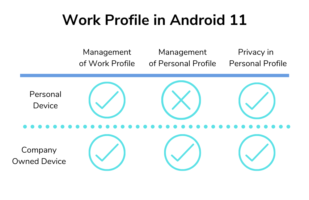 Android Work profile in Android 11