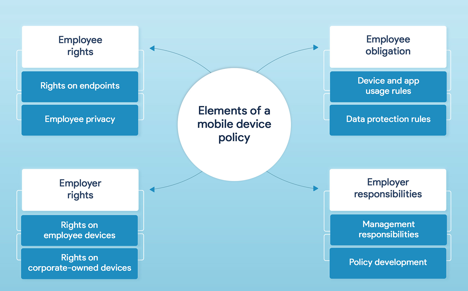 Elements of a successful mobile device policy