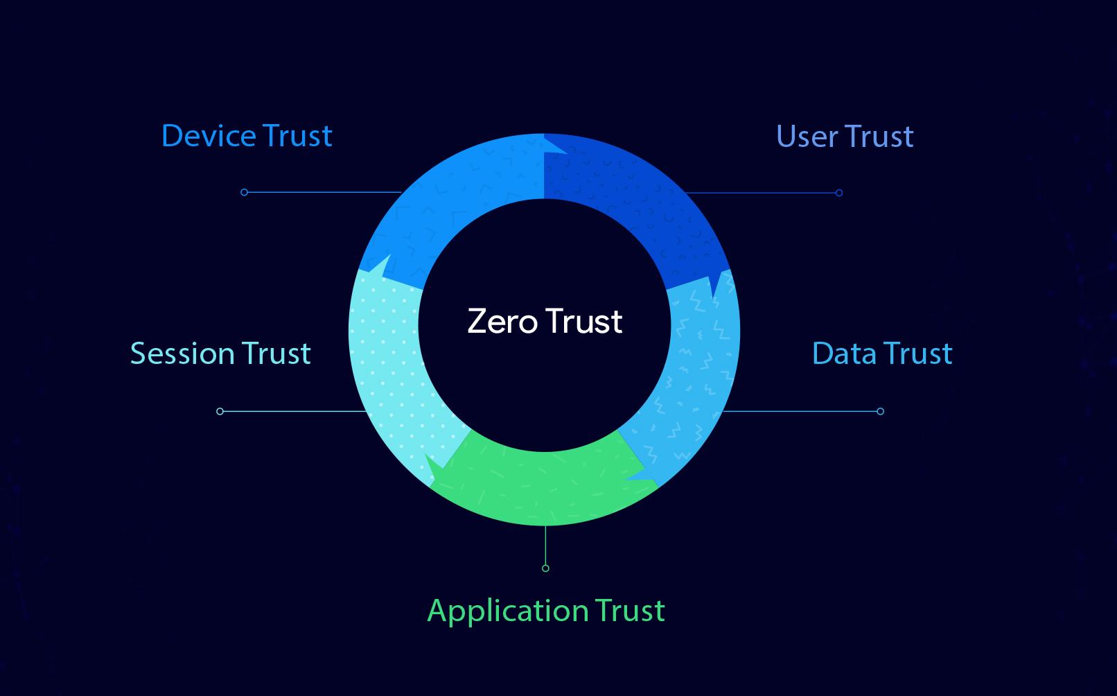 Five Pillars of Zero Trust