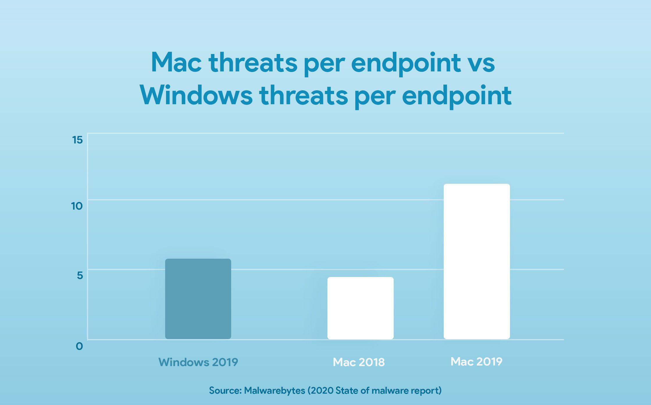 Mac threats per endpoint vs. Windows threats per endpoint