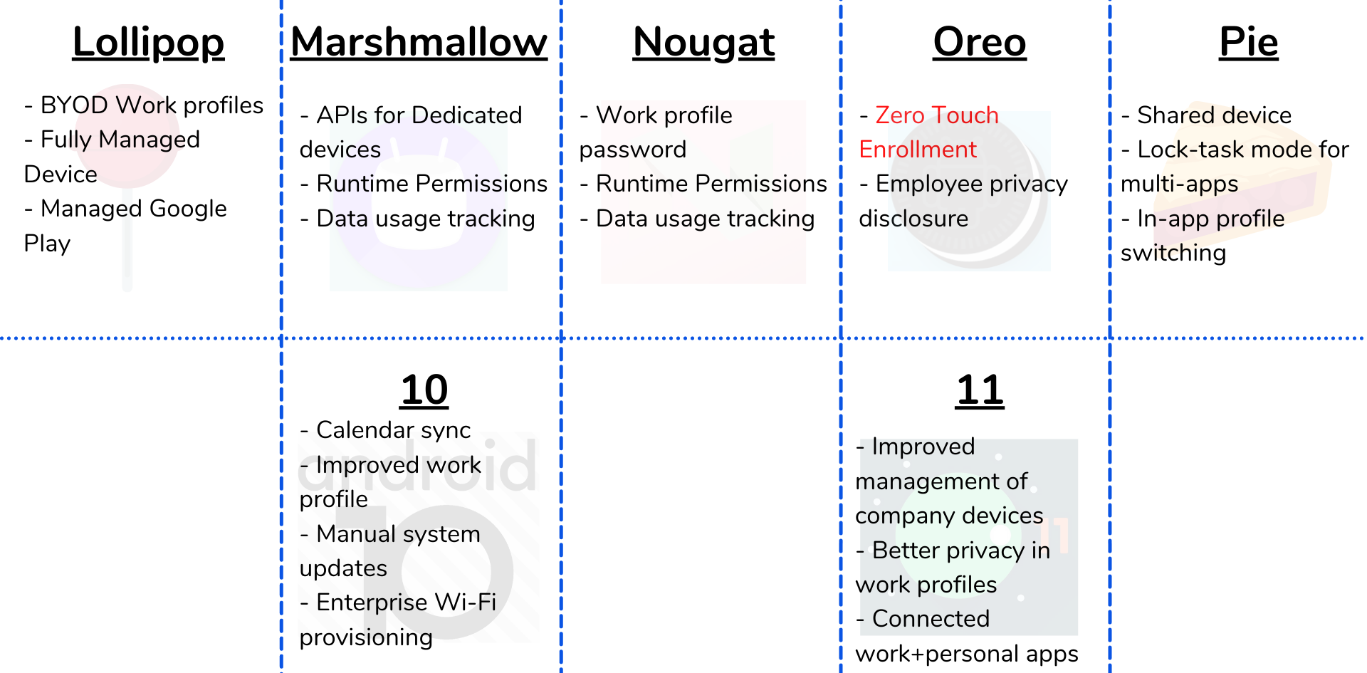 evolution of zero-touch enrollment