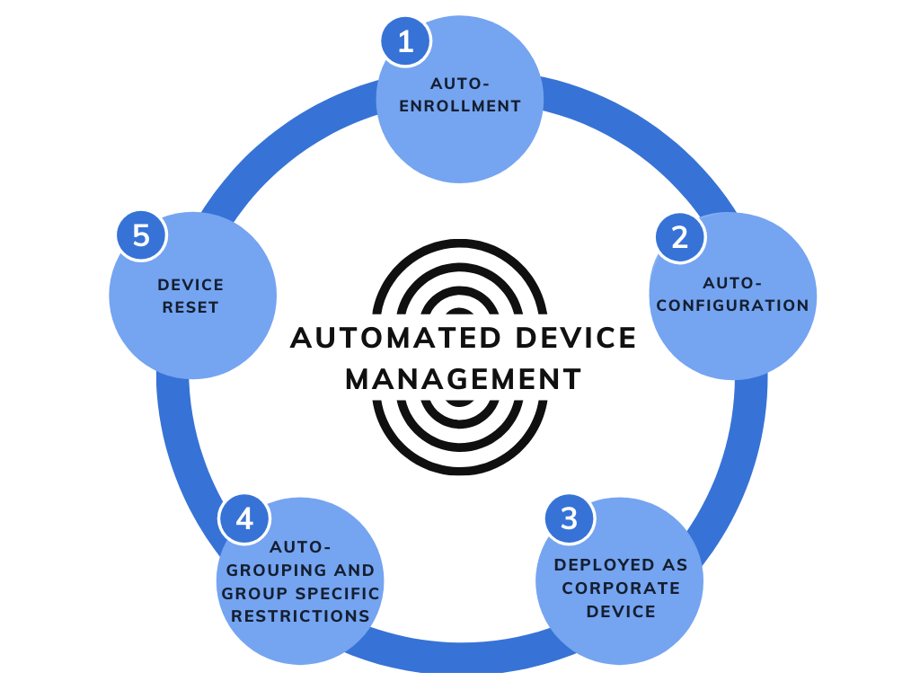 Steps in Automating Device Management