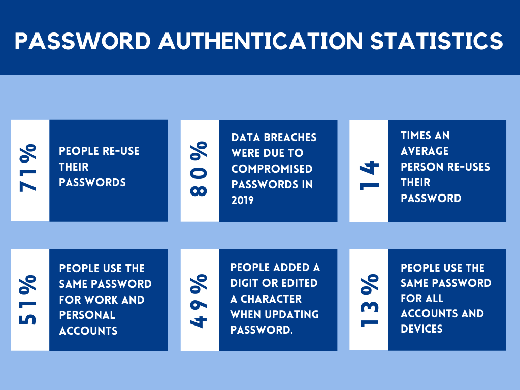 Password authentication can no longer be considered secure