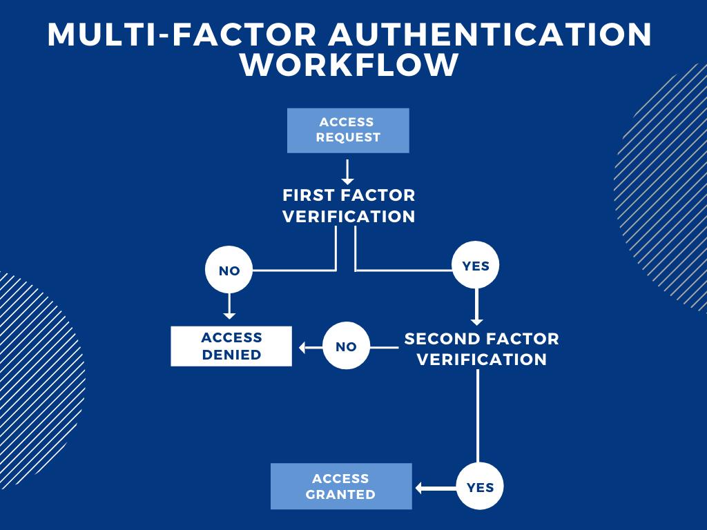 A basic idea on how MFA works