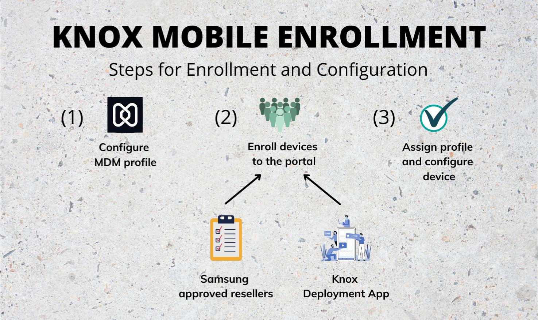 Knox Mobile Enrollment - Steps for device Enrollment and Configuration