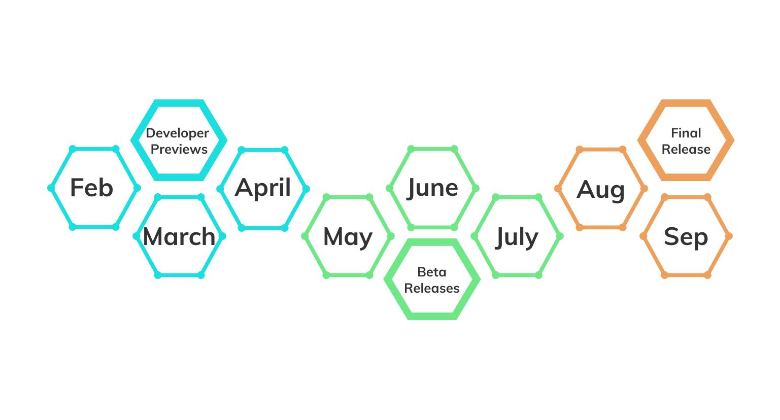 Android enterprise timeline