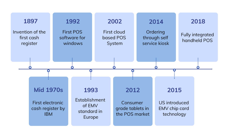 Some milestones in the POS evolution