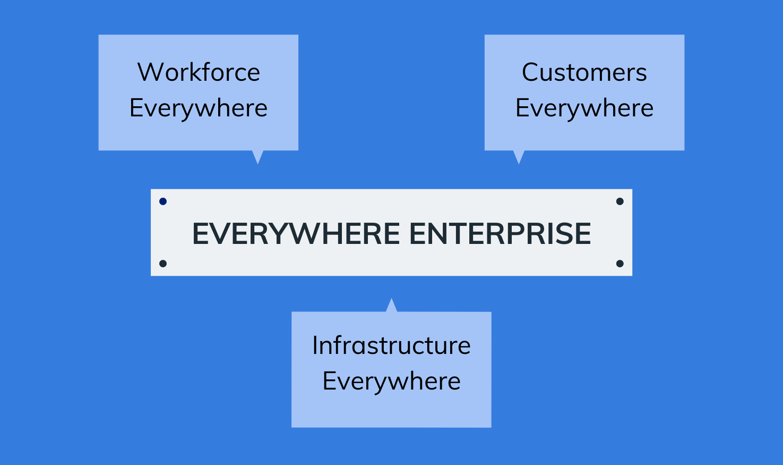 Everywhere Enterprise workflow