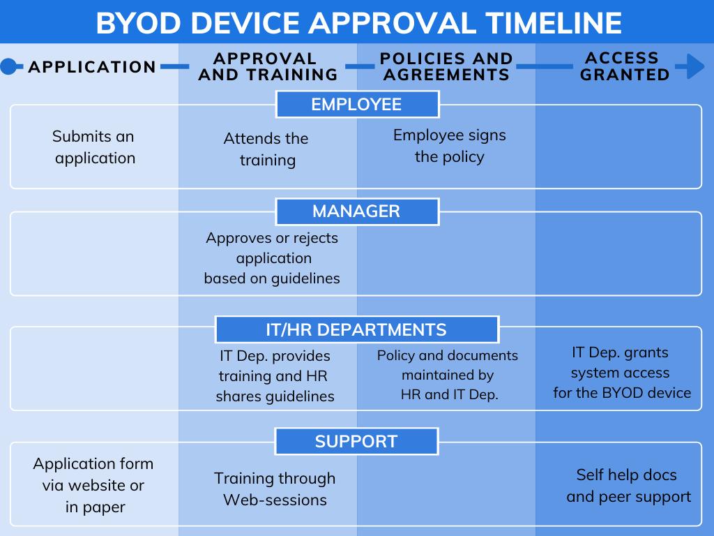 BYOD device approval timeline