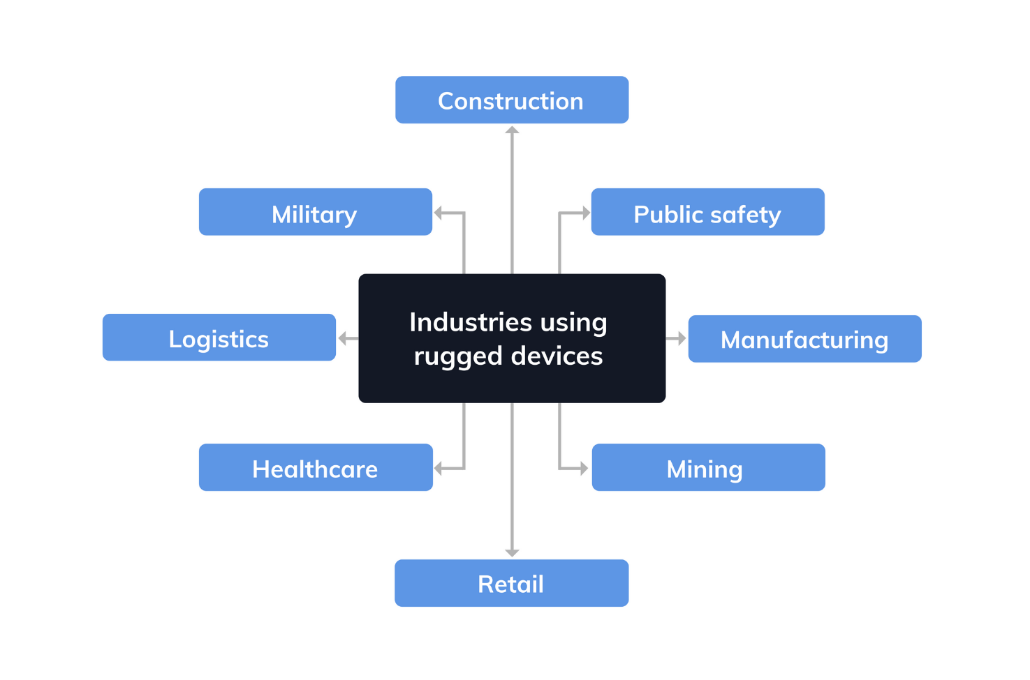 Various industries where rugged devices are used