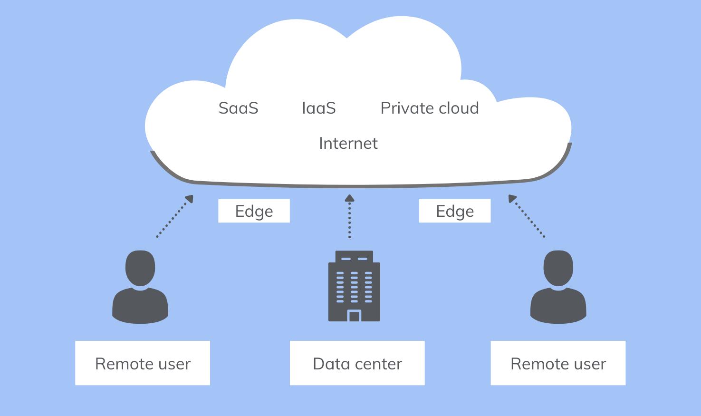 Traffic flow in a cloud-based network model