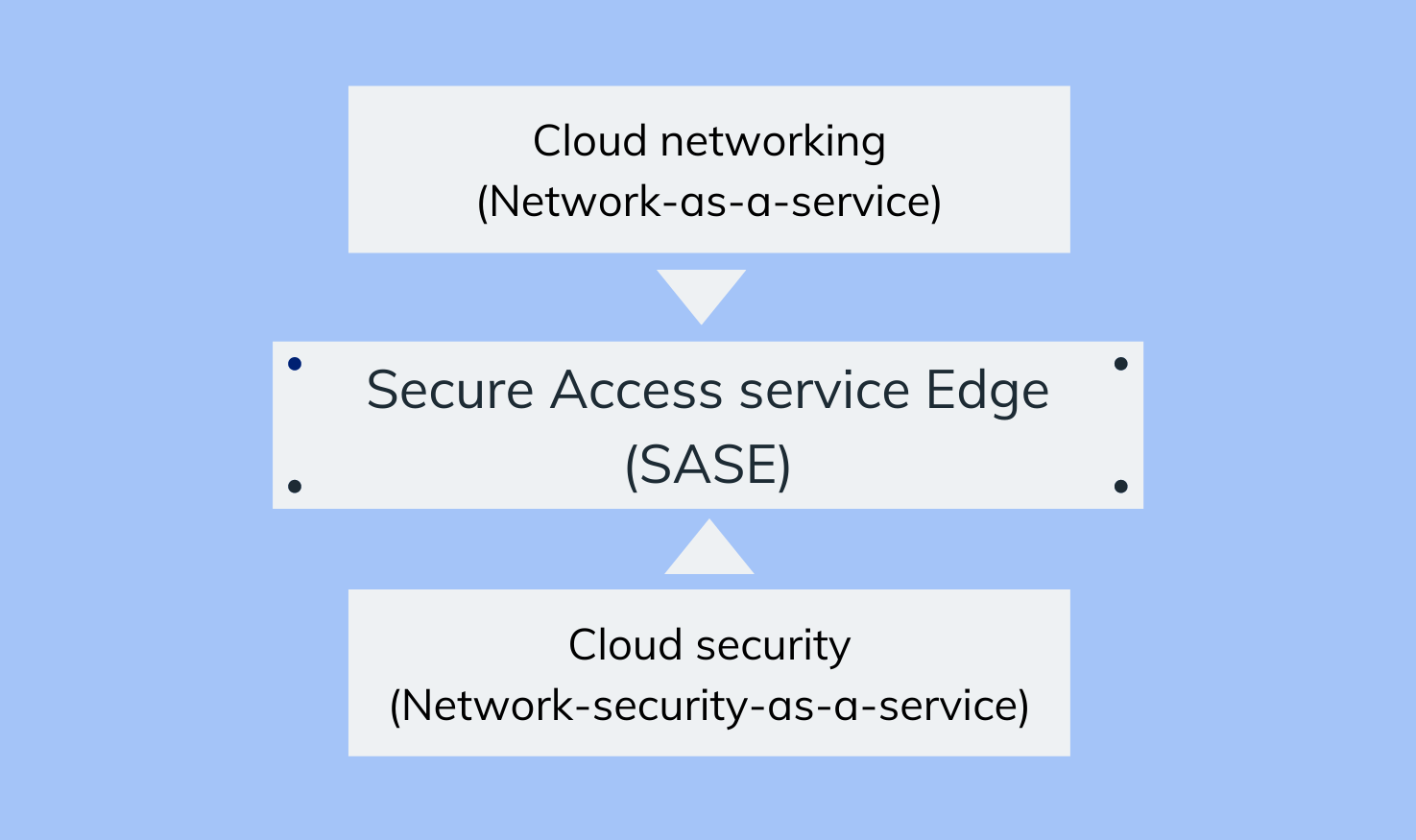 What is SASE? (Secure access service edge)