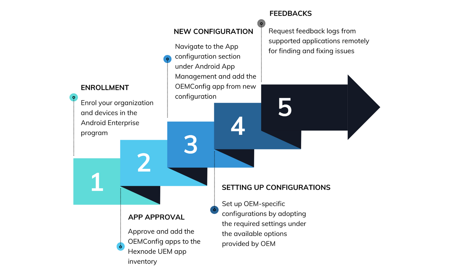 The OEMConfig process