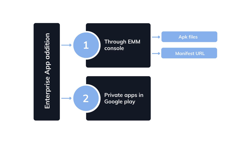Enterprise app addition methods