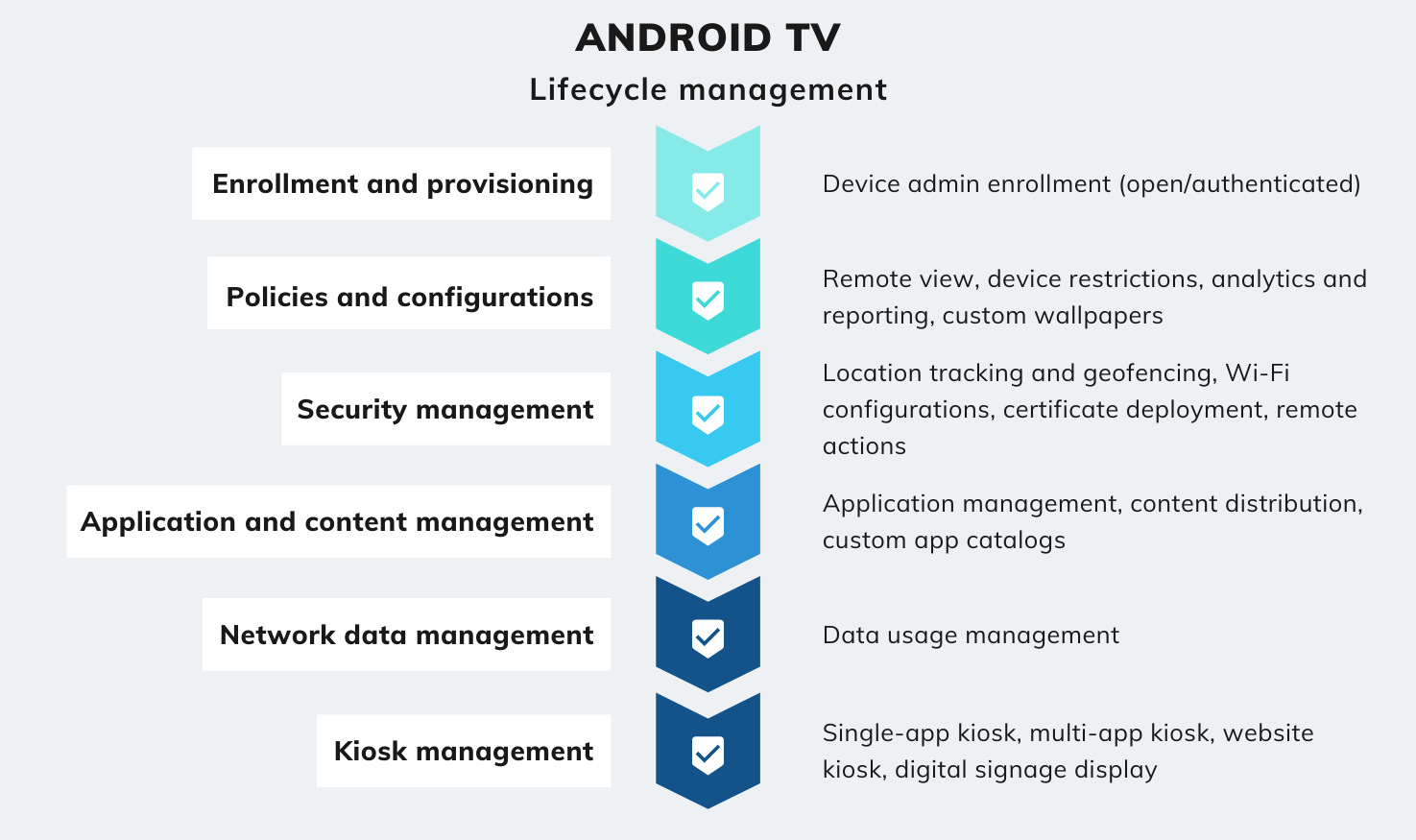 Android TV lifecycle management