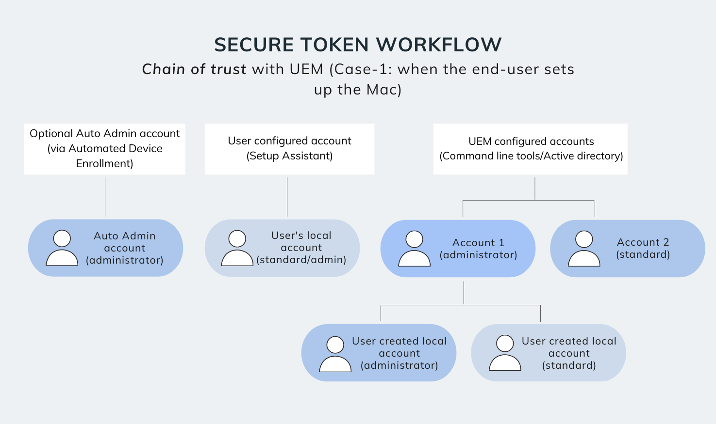 Secure token workflow with UEM - Case 1