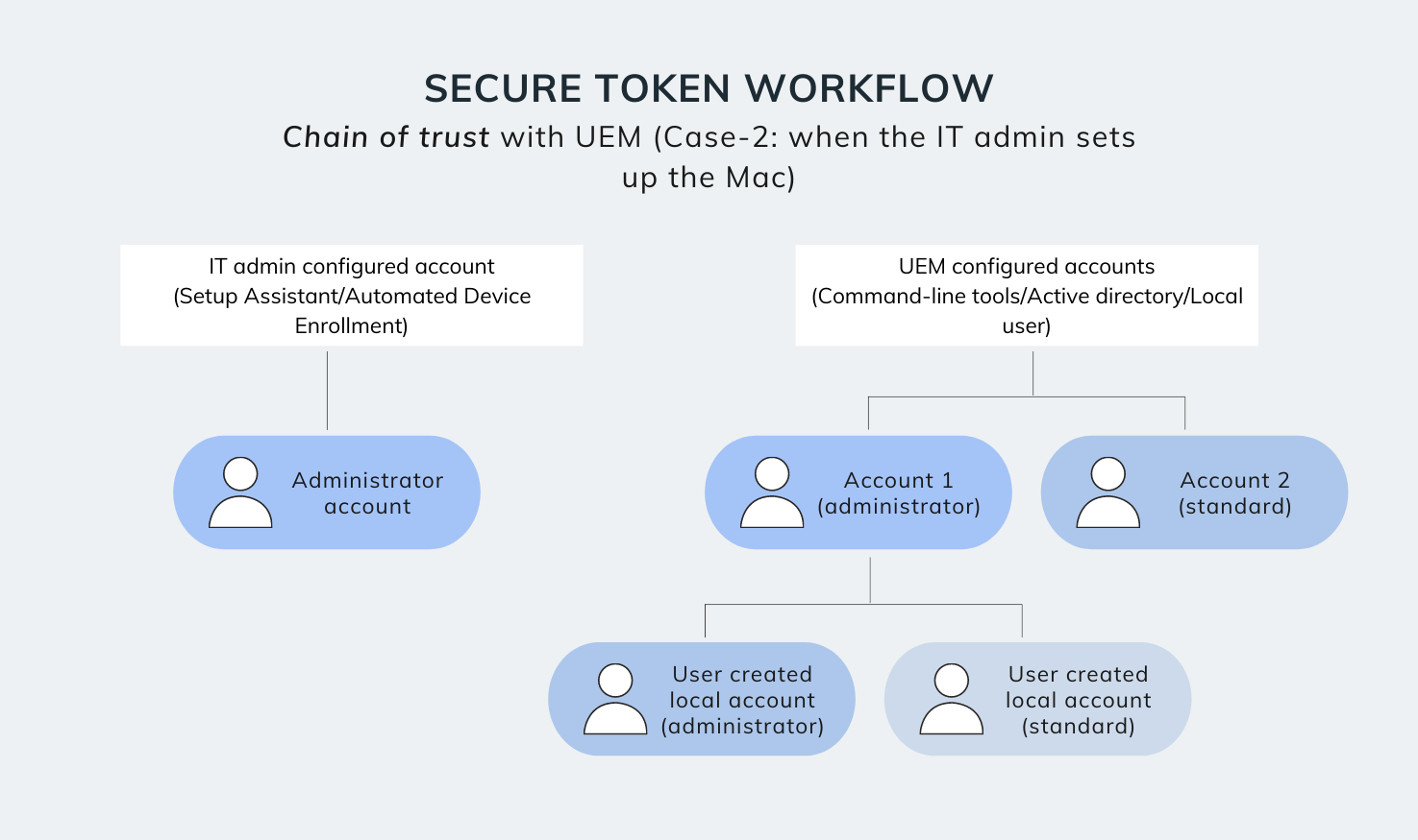 Secure token workflow with UEM - Case 2