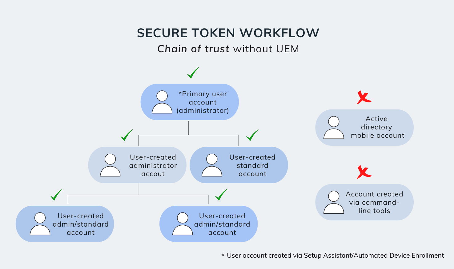 Secure token workflow without UEM