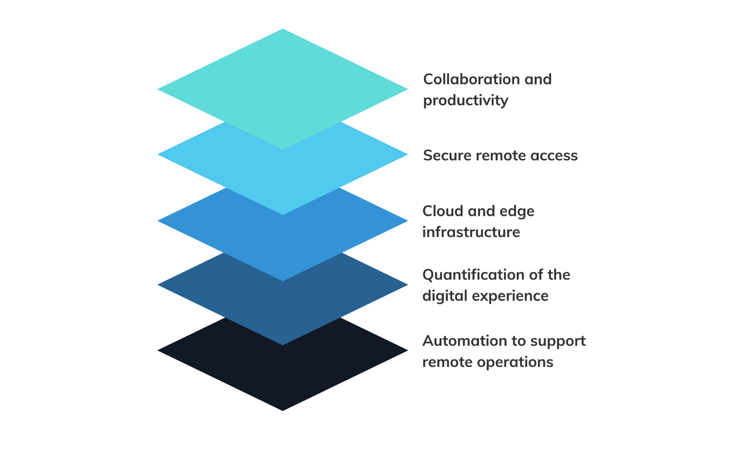 Building blocks of anywhere operations model