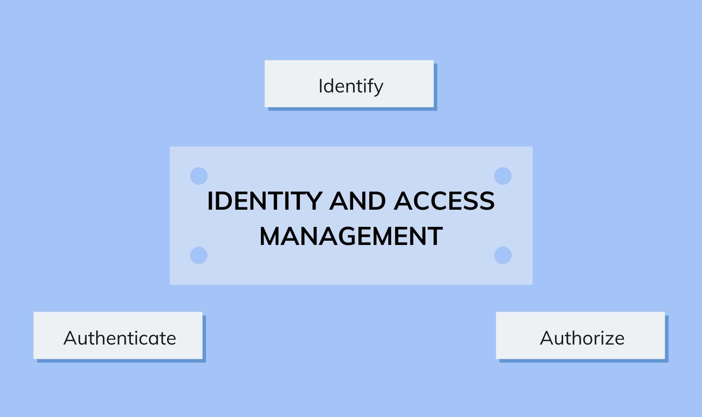 IAM key functionalities