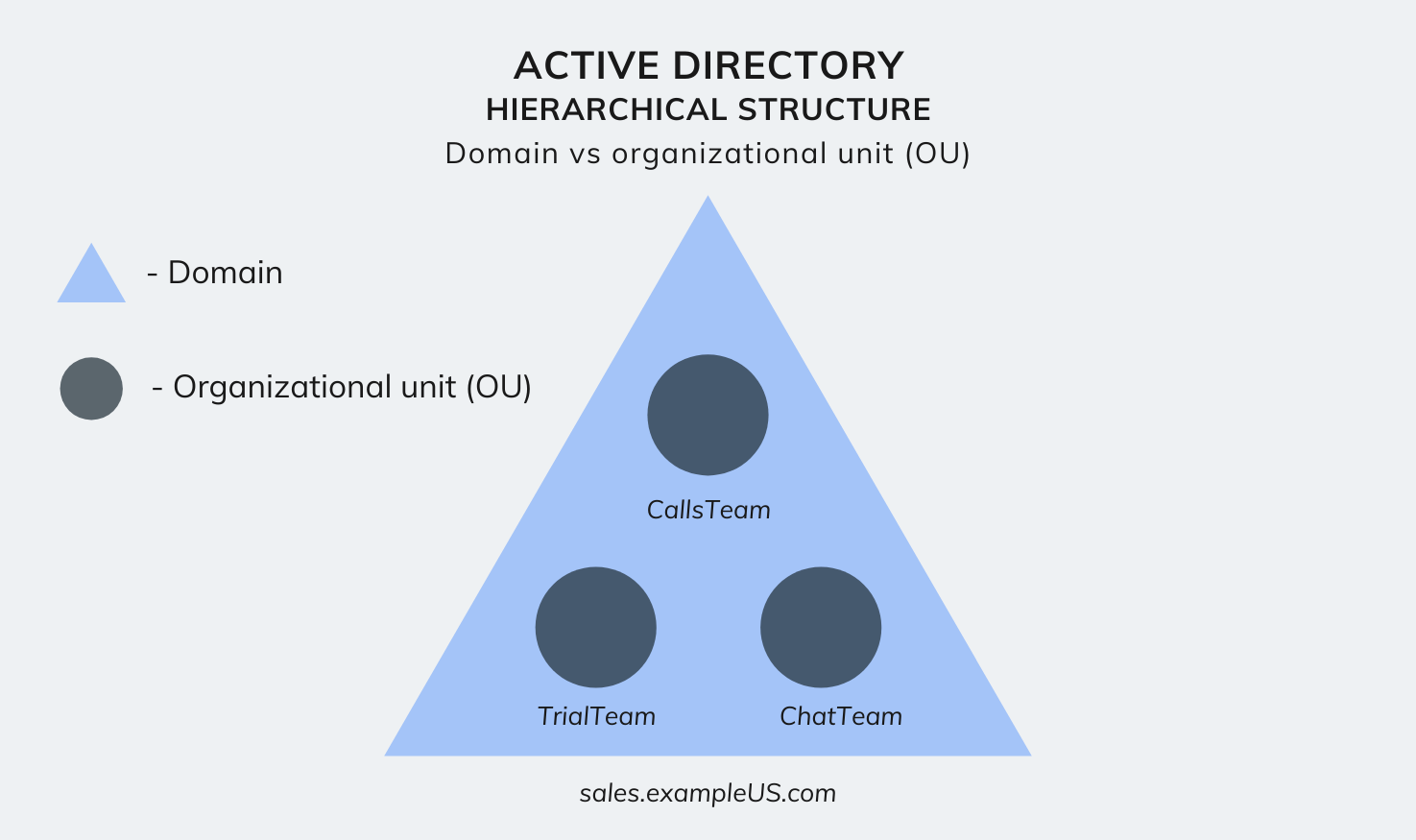 Active Directory hierarchical structure - Domain vs OU