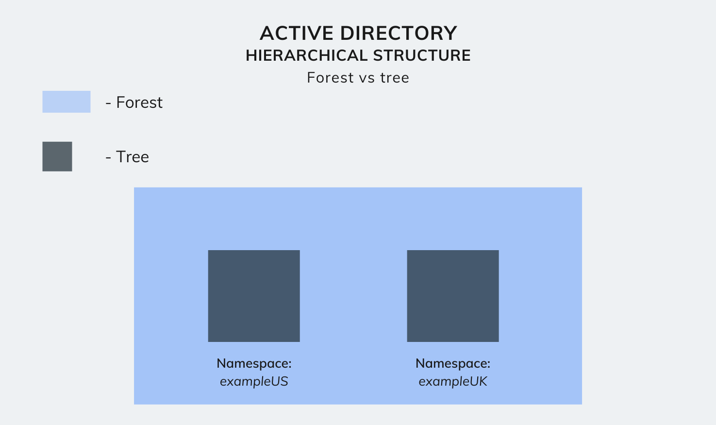 Active Directory hierarchical structure - Forest vs tree