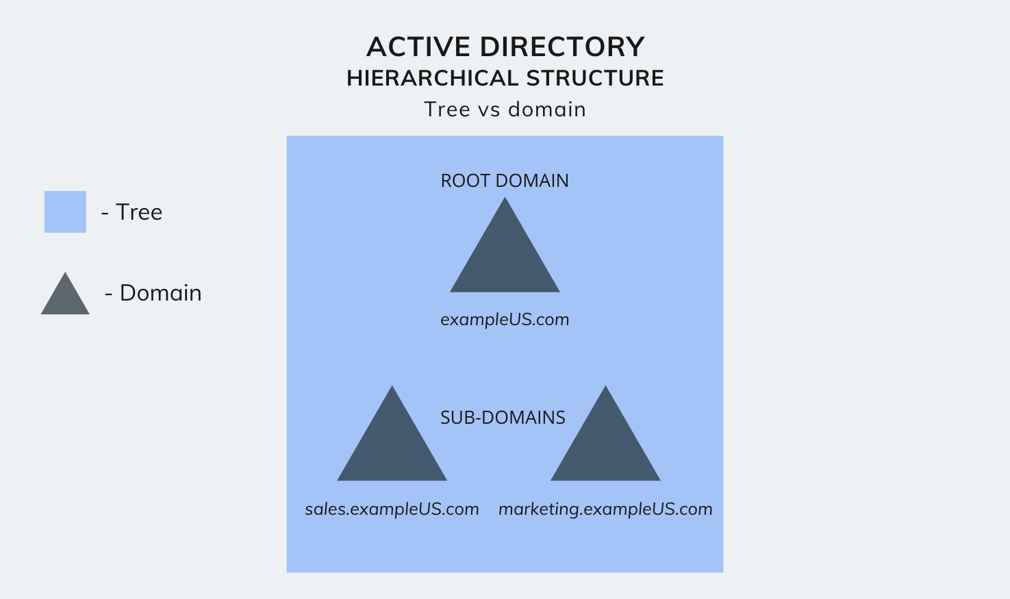 Active Directory hierarchical structure - Tree vs domain