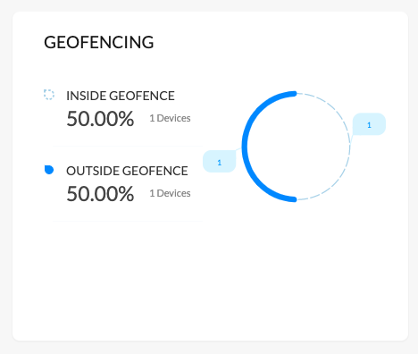 Summary of devices outside/inside the geofence