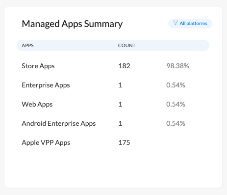 Variant type of apps and the device count