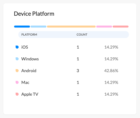Summary of devices enrolled in each platform
