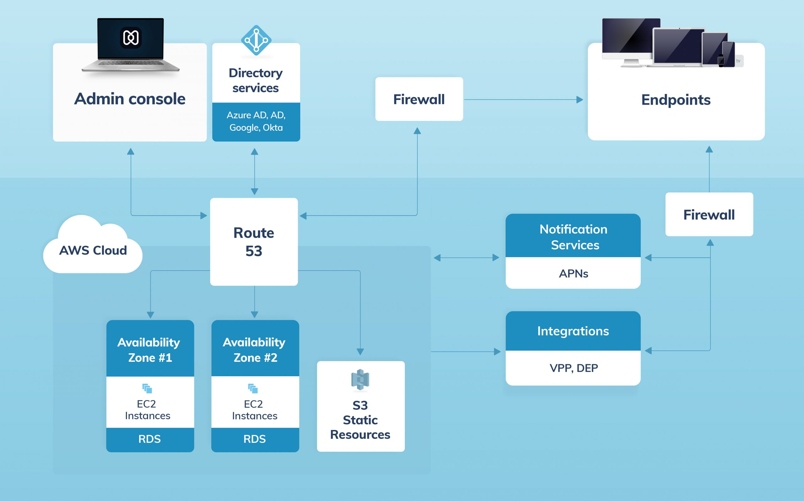UEM architecture for hexnode mdm apple devices
