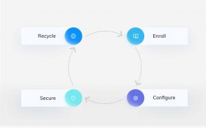 Device Lifecycle